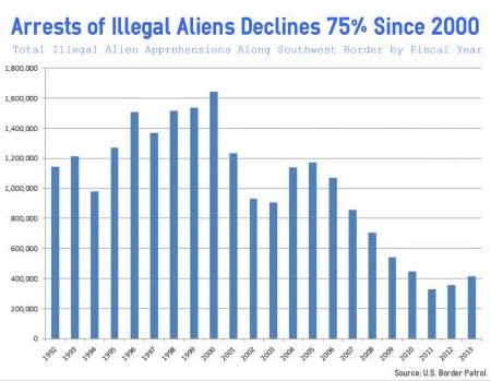 Chart-IllegalAliensArrest