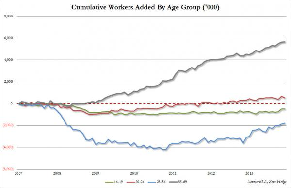 cumulative workers by age group_0
