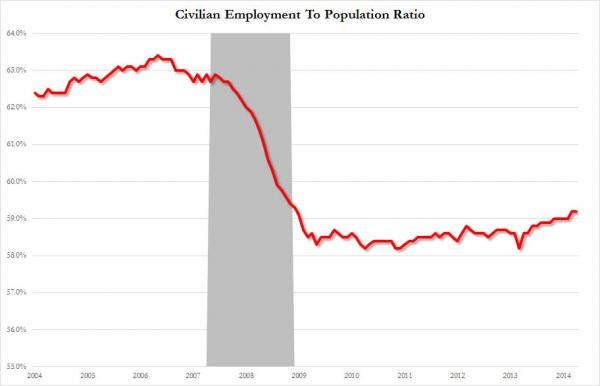 Employment to Population_0
