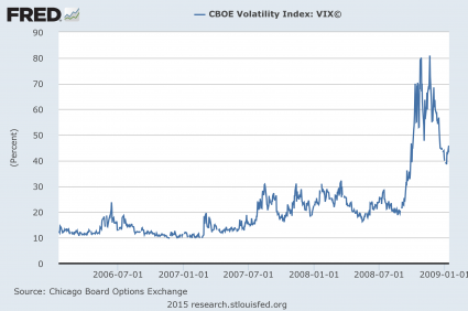 CBOE Volatility Index-2006-to-2008
