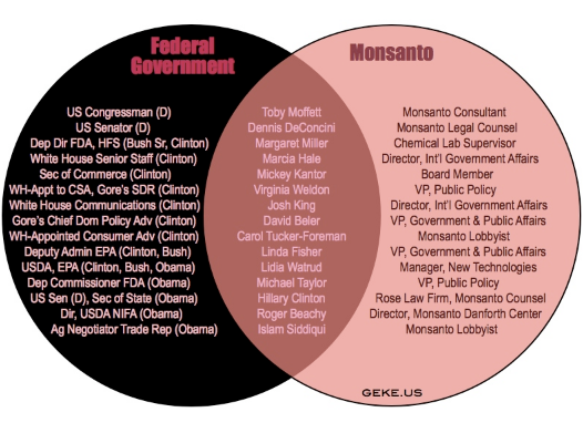 Monsanto-Congress