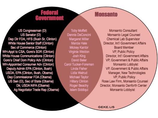Monsanto-Congress