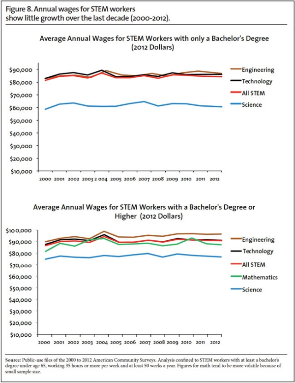 CIS-tech-wages-graph