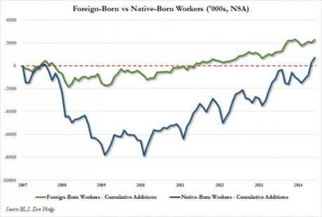 Foreign-Born-vs.-Native-Born