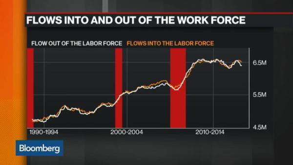 Work Force Chart