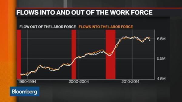 Work Force Chart